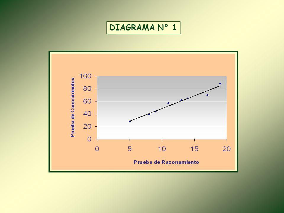 DIAGRAMA N° 1