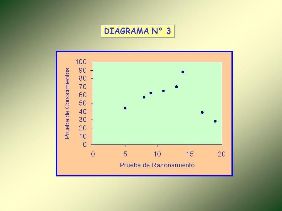 DIAGRAMA N° 3