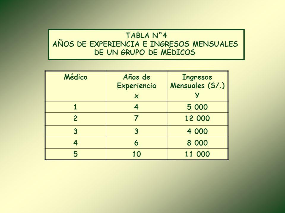 AÑOS DE EXPERIENCIA E INGRESOS MENSUALES Ingresos Mensuales (S/.)