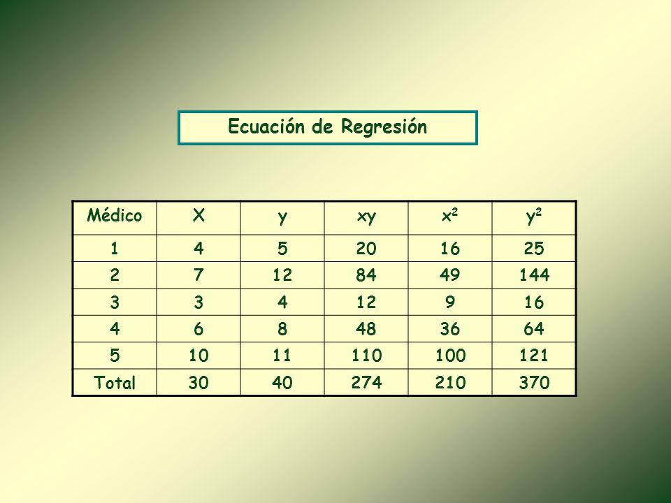 Ecuación de Regresión Médico X y xy x2 y2 1 4 5 20 16 25 2 7 12 84 49
