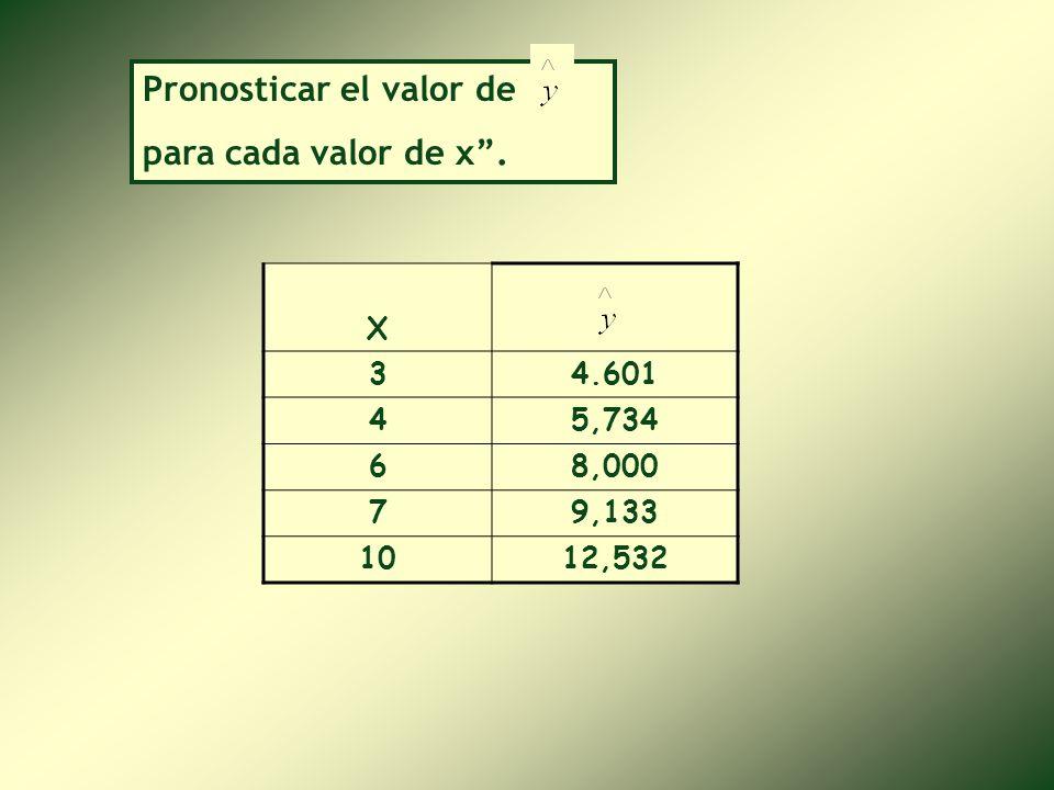 Pronosticar el valor de para cada valor de x .