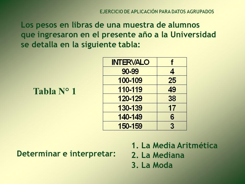 Tabla N° 1 Los pesos en libras de una muestra de alumnos