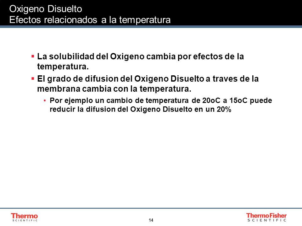 Oxigeno Disuelto Efectos relacionados a la temperatura