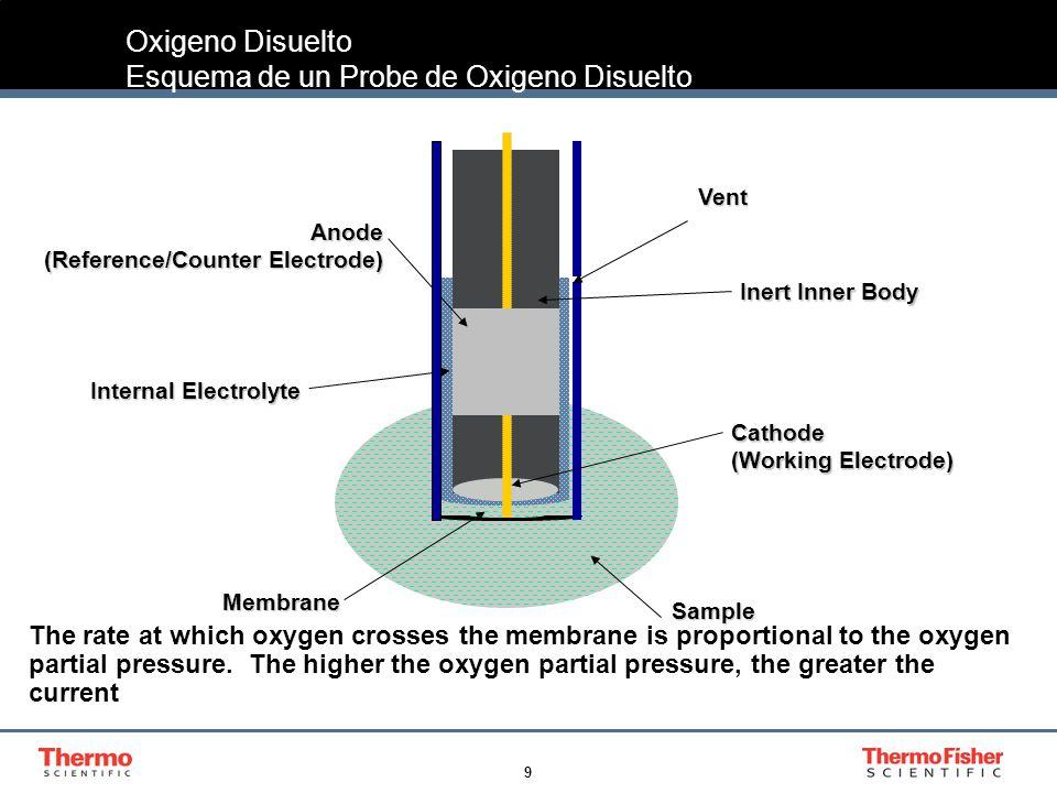 Oxigeno Disuelto Esquema de un Probe de Oxigeno Disuelto