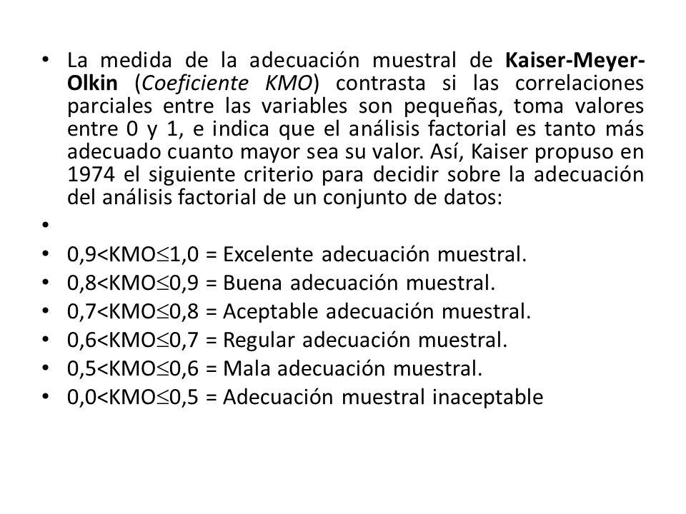 La medida de la adecuación muestral de Kaiser-Meyer-Olkin (Coeficiente KMO) contrasta si las correlaciones parciales entre las variables son pequeñas, toma valores entre 0 y 1, e indica que el análisis factorial es tanto más adecuado cuanto mayor sea su valor. Así, Kaiser propuso en 1974 el siguiente criterio para decidir sobre la adecuación del análisis factorial de un conjunto de datos:
