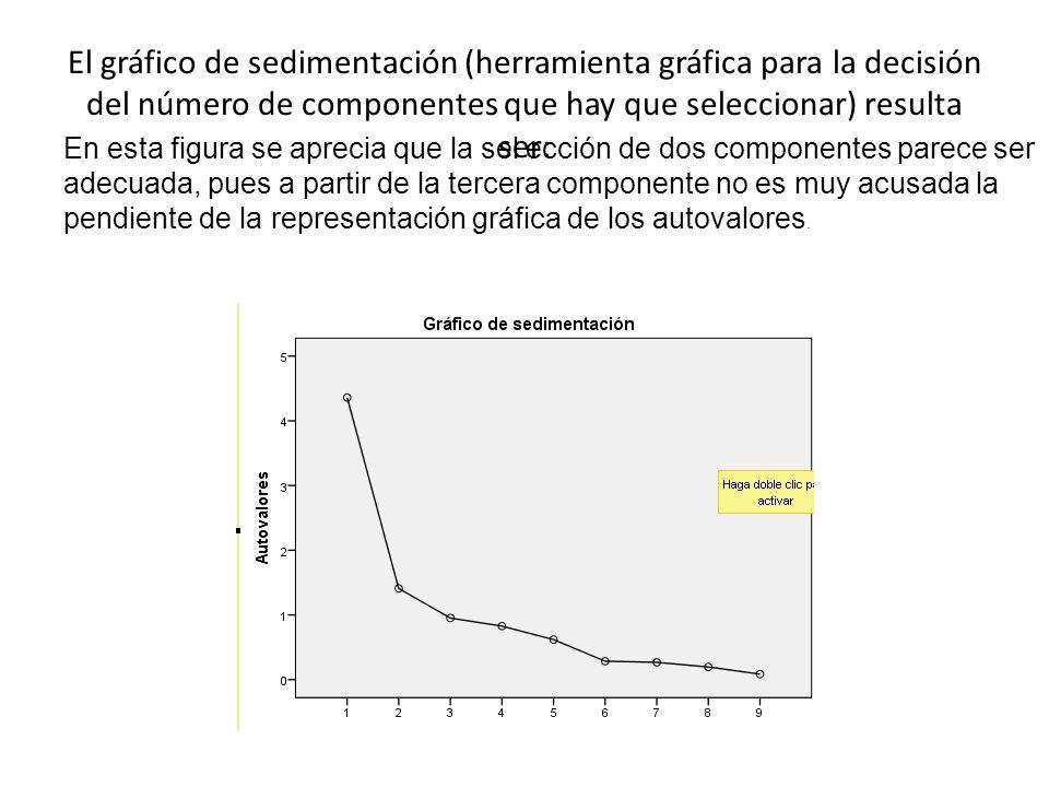 En esta figura se aprecia que la sel ección de dos componentes parece ser adecuada, pues a partir de la tercera componente no es muy acusada la pendiente de la representación gráfica de los autovalores.