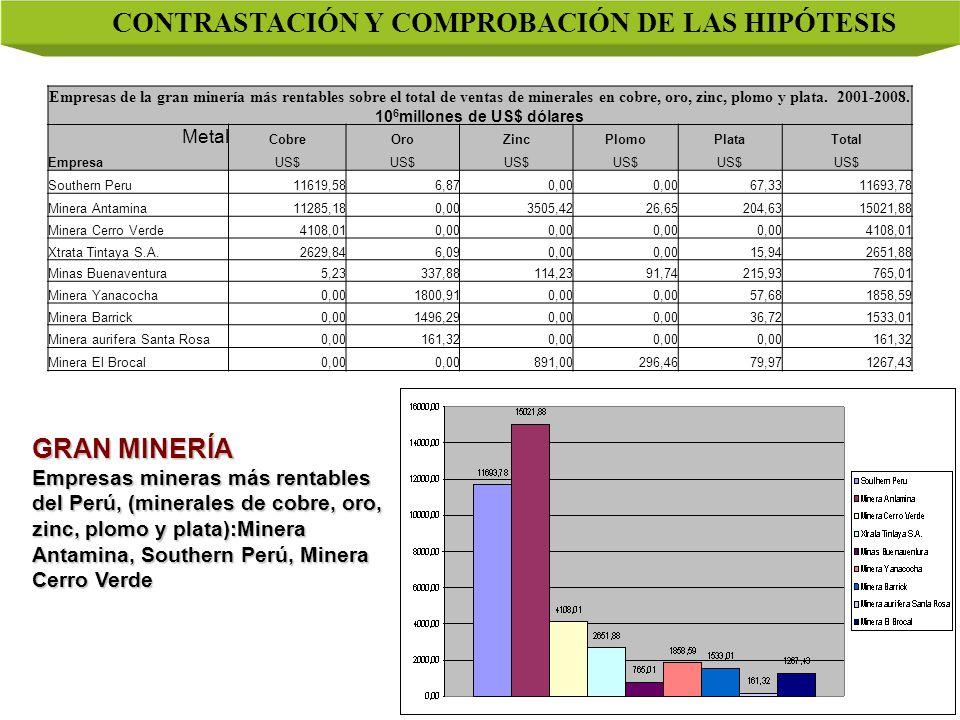 CONTRASTACIÓN Y COMPROBACIÓN DE LAS HIPÓTESIS