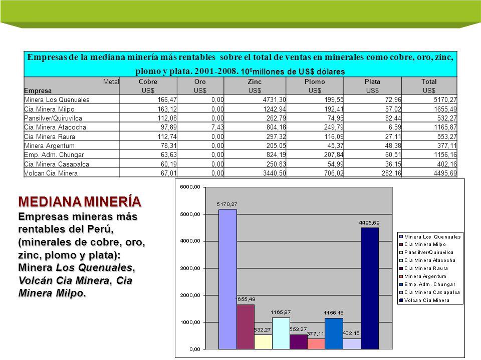Empresas de la mediana minería más rentables sobre el total de ventas en minerales como cobre, oro, zinc, plomo y plata. 2001-2008. 106millones de US$ dólares
