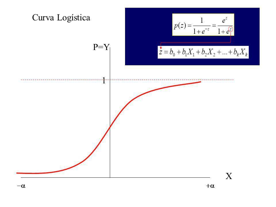 Curva Logística P=Y 1 X -a +a
