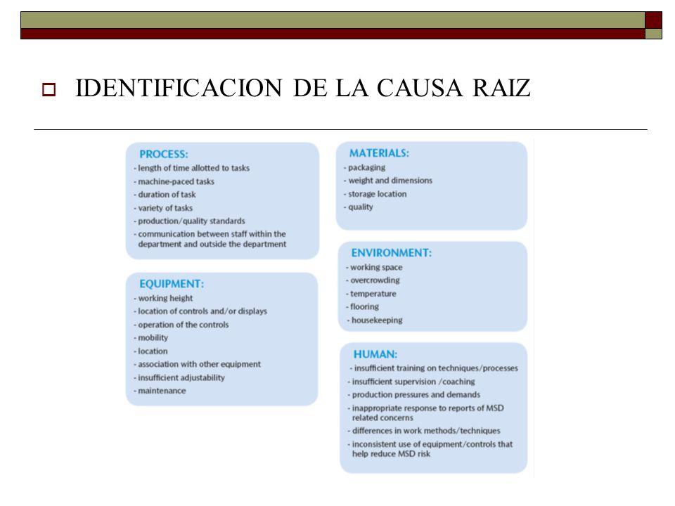 IDENTIFICACION DE LA CAUSA RAIZ
