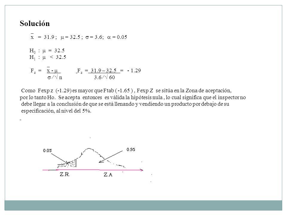 Solución x = 31.9 ;  = 32.5 ;  = 3.6;  = 0.05 H0 :  = 32.5