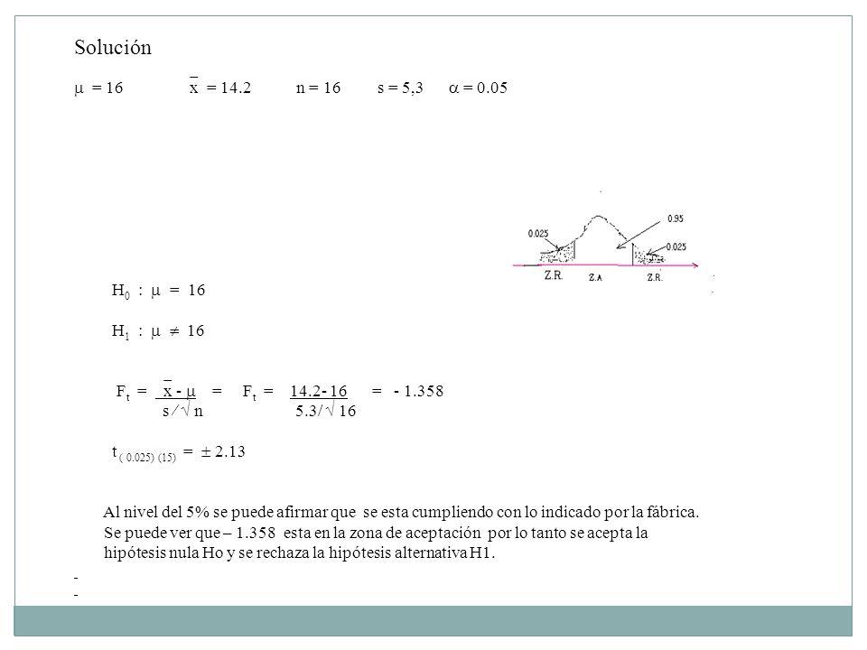 Solución  = 16 x = 14.2 n = 16 s = 5,3  = 0.05 H0 :  = 16