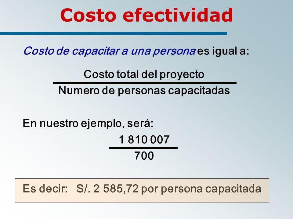 Costo total del proyecto Numero de personas capacitadas