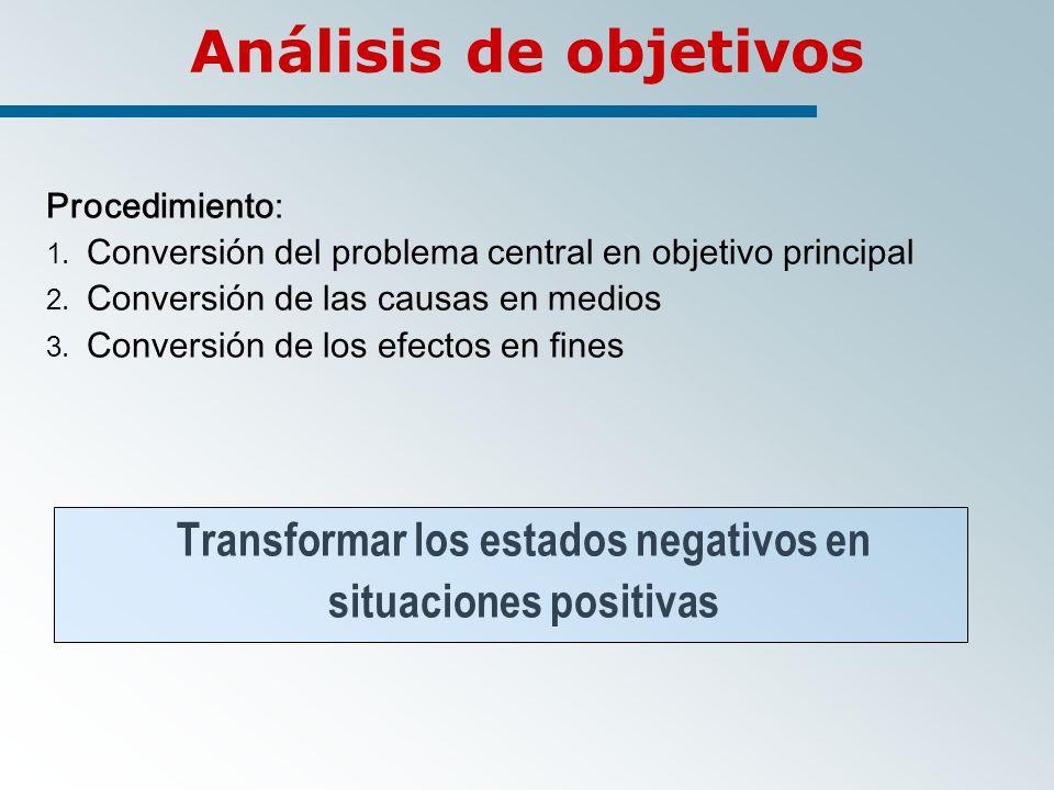 Transformar los estados negativos en situaciones positivas