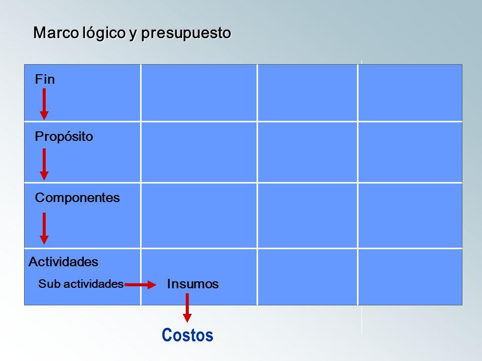 Costos Marco lógico y presupuesto Fin Propósito Componentes