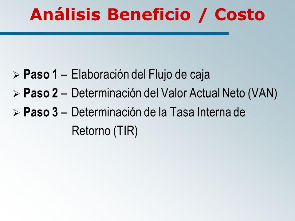 Análisis Beneficio / Costo