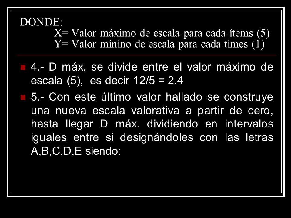 DONDE: X= Valor máximo de escala para cada ítems (5) Y= Valor minino de escala para cada times (1)