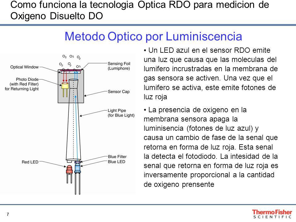 Metodo Optico por Luminiscencia