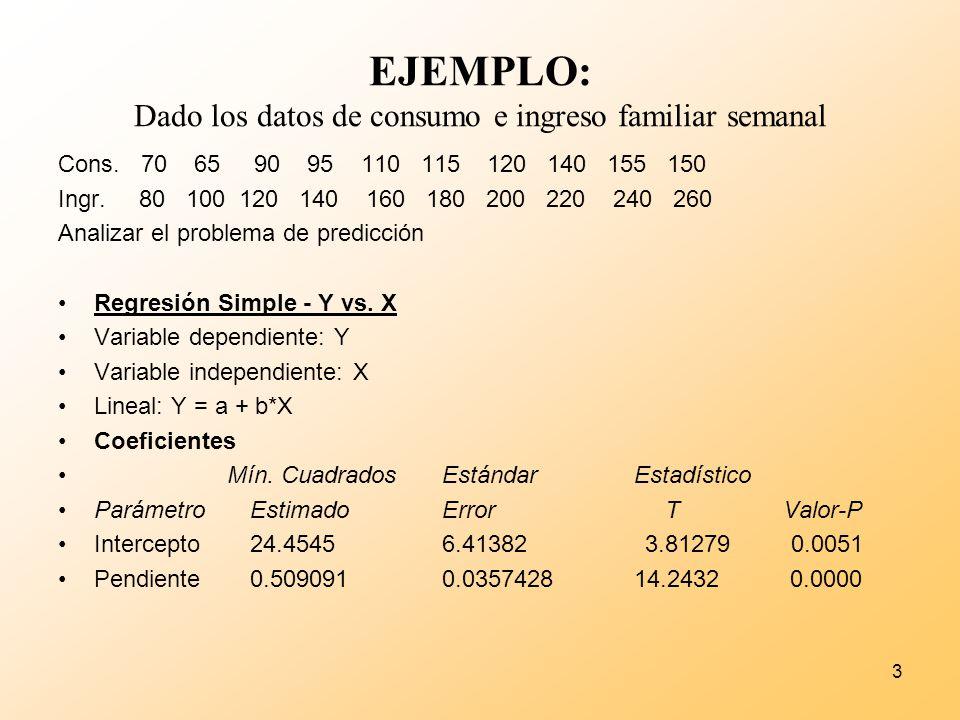 EJEMPLO: Dado los datos de consumo e ingreso familiar semanal