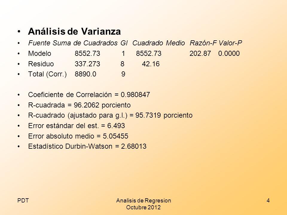 Analisis de Regresion Octubre 2012