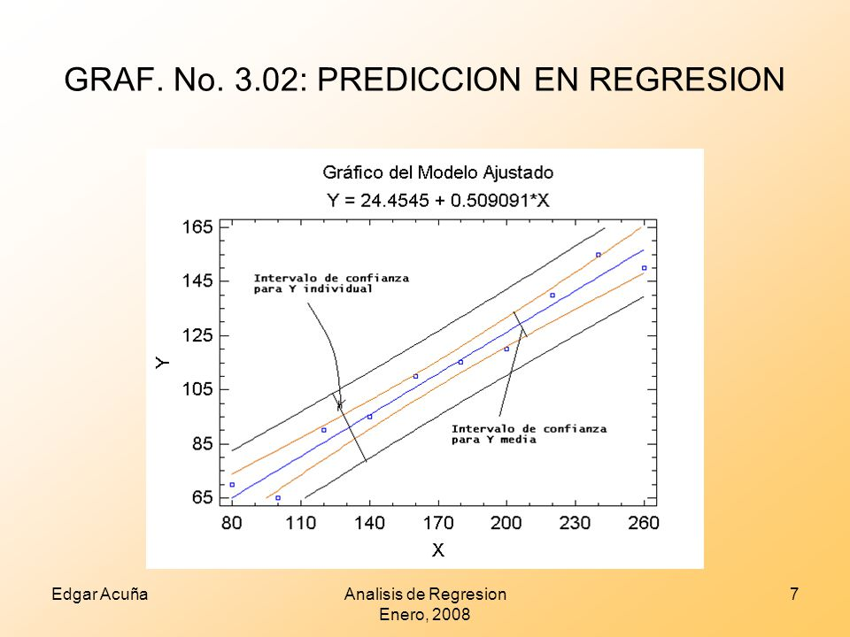 GRAF. No. 3.02: PREDICCION EN REGRESION