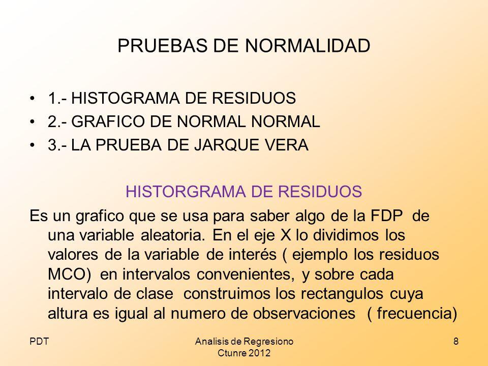 PRUEBAS DE NORMALIDAD 1.- HISTOGRAMA DE RESIDUOS