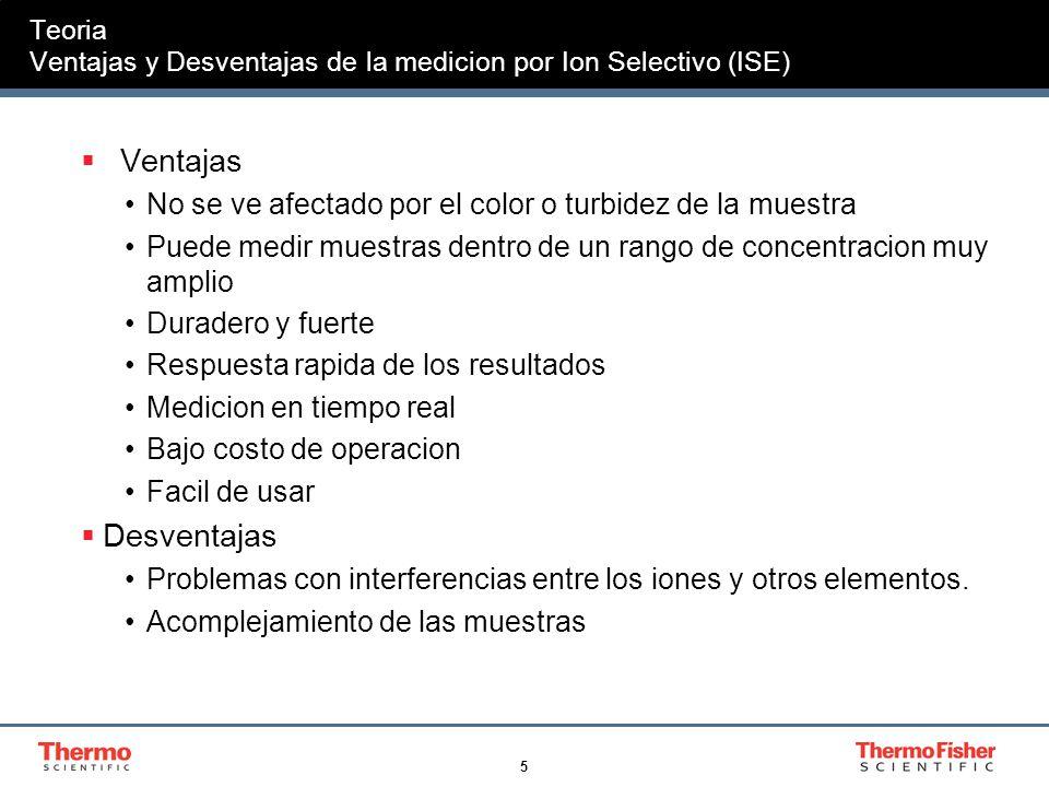 Teoria Ventajas y Desventajas de la medicion por Ion Selectivo (ISE)