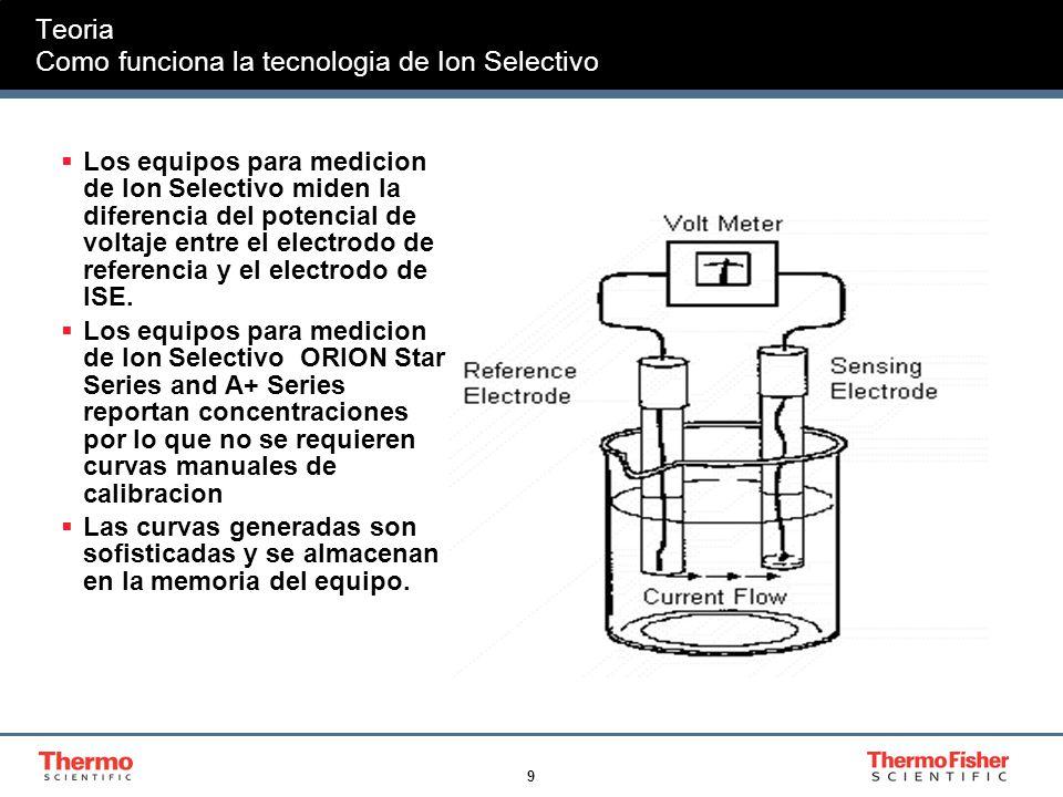 Teoria Como funciona la tecnologia de Ion Selectivo