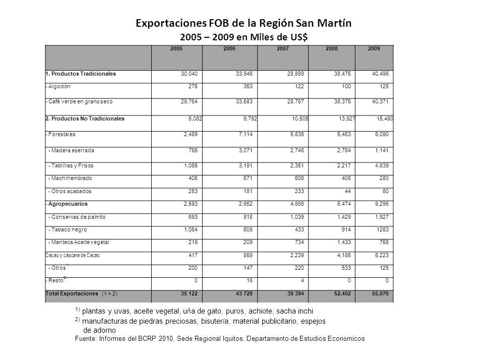 Exportaciones FOB de la Región San Martín 2005 – 2009 en Miles de US$