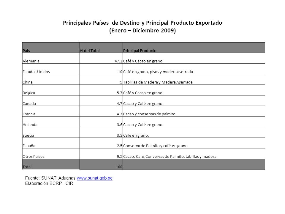 Principales Países de Destino y Principal Producto Exportado (Enero – Diciembre 2009)