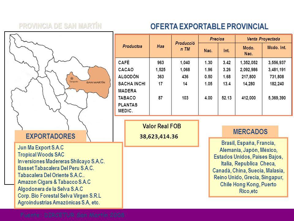 PROVINCIA DE SAN MARTÍN OFERTA EXPORTABLE PROVINCIAL