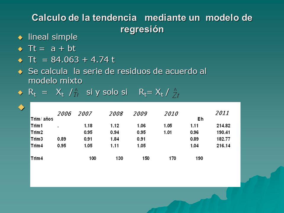 Calculo de la tendencia mediante un modelo de regresión