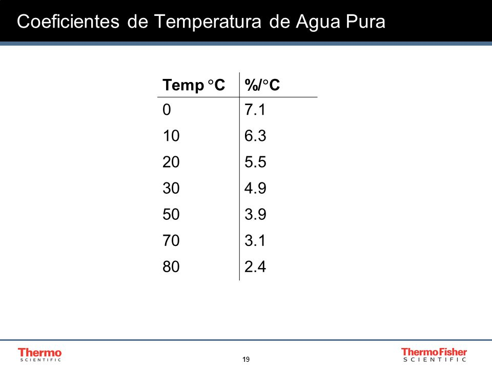 Coeficientes de Temperatura de Agua Pura
