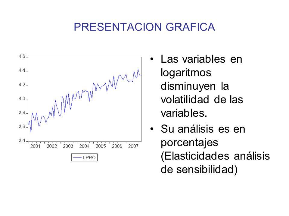PRESENTACION GRAFICA Las variables en logaritmos disminuyen la volatilidad de las variables.