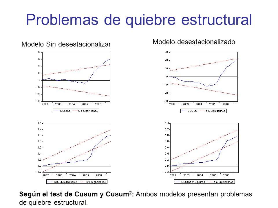 Problemas de quiebre estructural