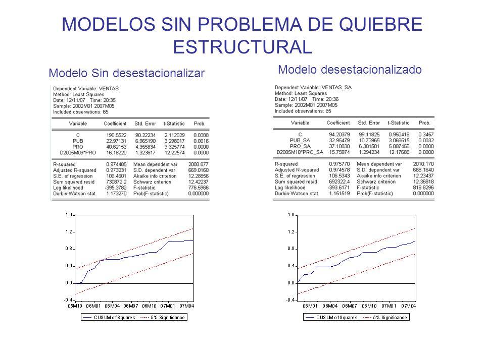 MODELOS SIN PROBLEMA DE QUIEBRE ESTRUCTURAL