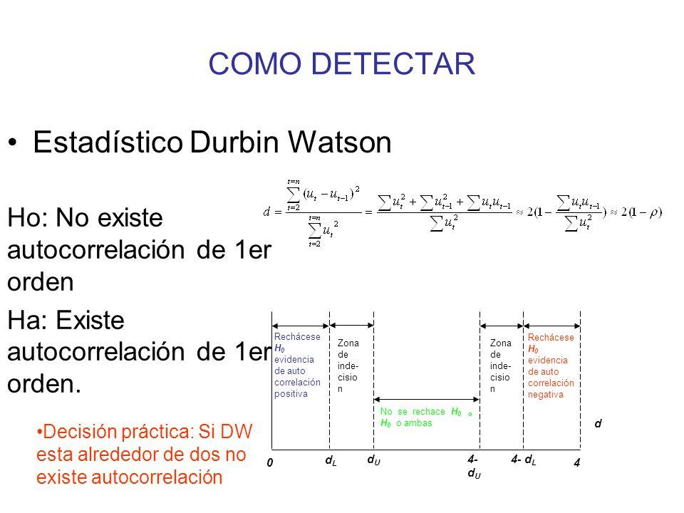 Estadístico Durbin Watson