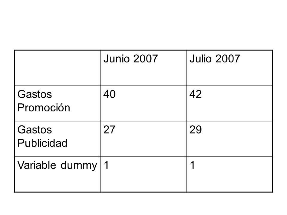 Junio 2007 Julio 2007 Gastos Promoción 40 42 Gastos Publicidad 27 29 Variable dummy 1
