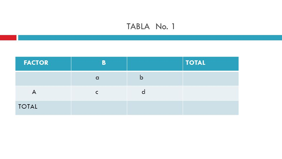 TABLA No. 1 FACTOR B TOTAL a b A c d