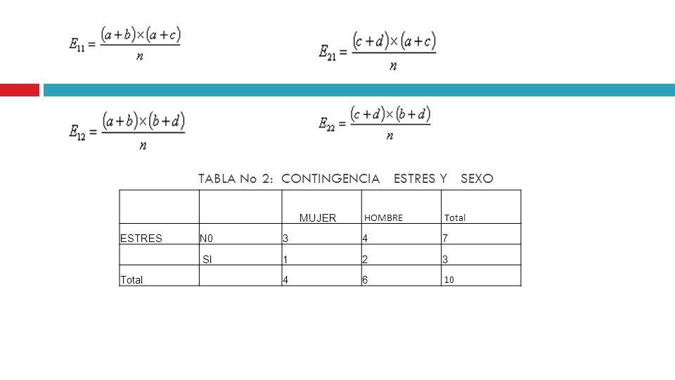 TABLA No 2: CONTINGENCIA ESTRES Y SEXO