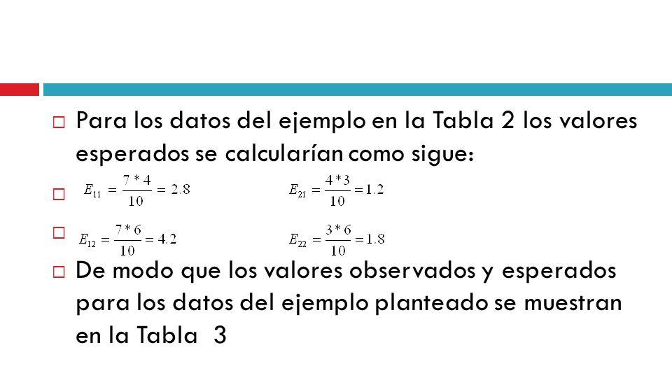 Para los datos del ejemplo en la Tabla 2 los valores esperados se calcularían como sigue: