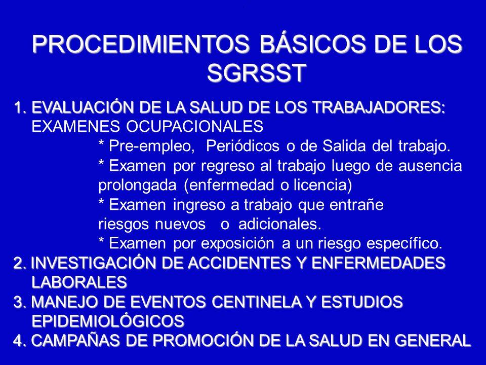 PROCEDIMIENTOS BÁSICOS DE LOS SGRSST