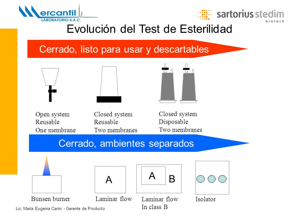 Evolución del Test de Esterilidad