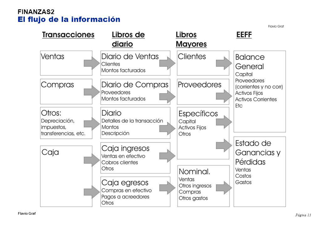 FINANZAS2 El flujo de la información