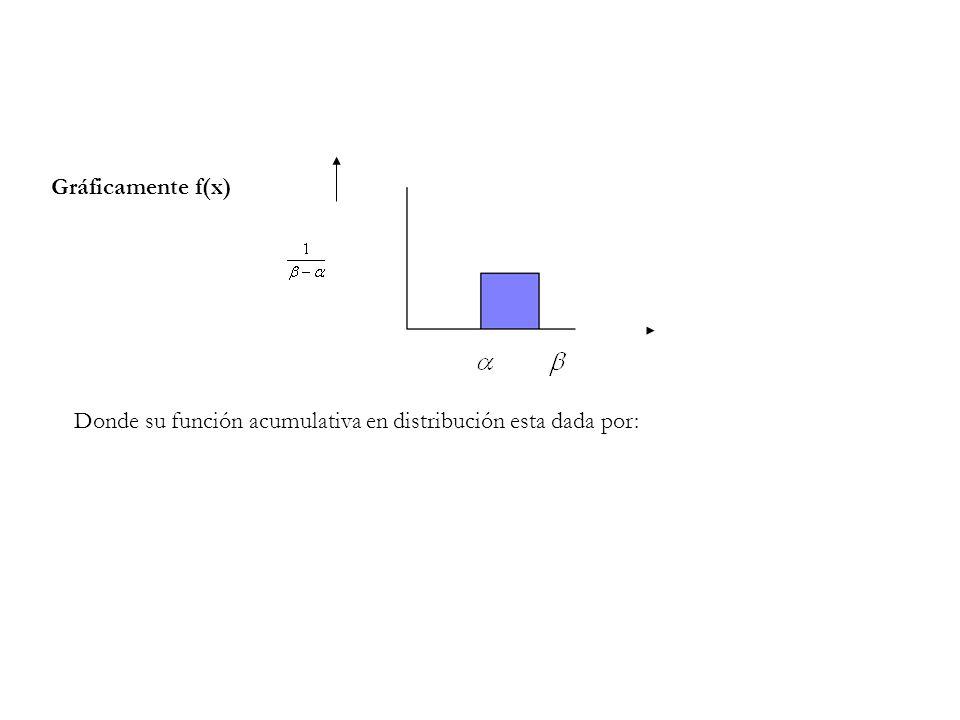 Gráficamente f(x) Donde su función acumulativa en distribución esta dada por: