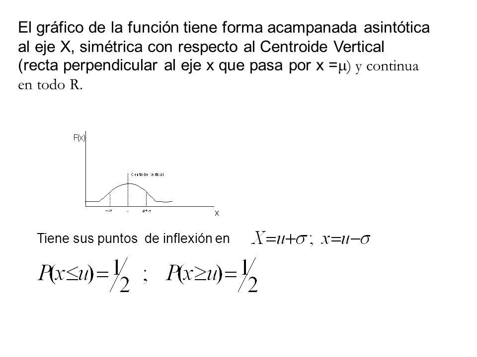 El gráfico de la función tiene forma acampanada asintótica al eje X, simétrica con respecto al Centroide Vertical (recta perpendicular al eje x que pasa por x =) y continua en todo R.