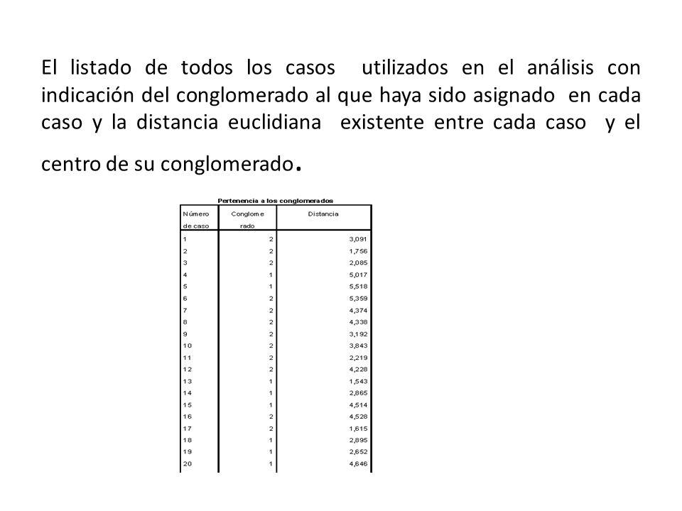 El listado de todos los casos utilizados en el análisis con indicación del conglomerado al que haya sido asignado en cada caso y la distancia euclidiana existente entre cada caso y el centro de su conglomerado.