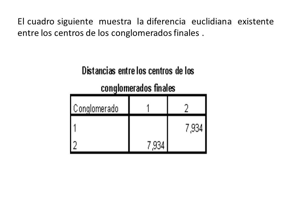 El cuadro siguiente muestra la diferencia euclidiana existente entre los centros de los conglomerados finales .