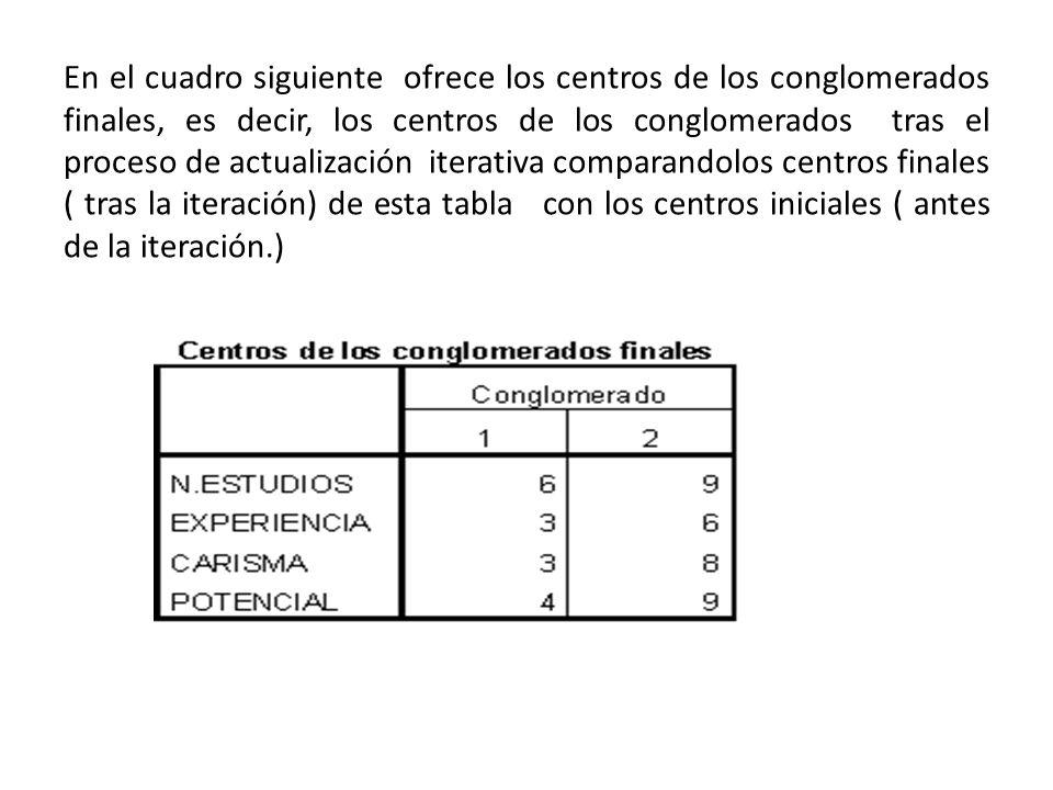 En el cuadro siguiente ofrece los centros de los conglomerados finales, es decir, los centros de los conglomerados tras el proceso de actualización iterativa comparandolos centros finales ( tras la iteración) de esta tabla con los centros iniciales ( antes de la iteración.)