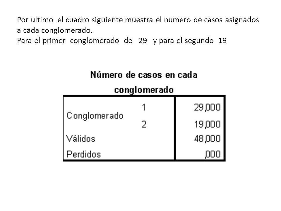 Por ultimo el cuadro siguiente muestra el numero de casos asignados a cada conglomerado.